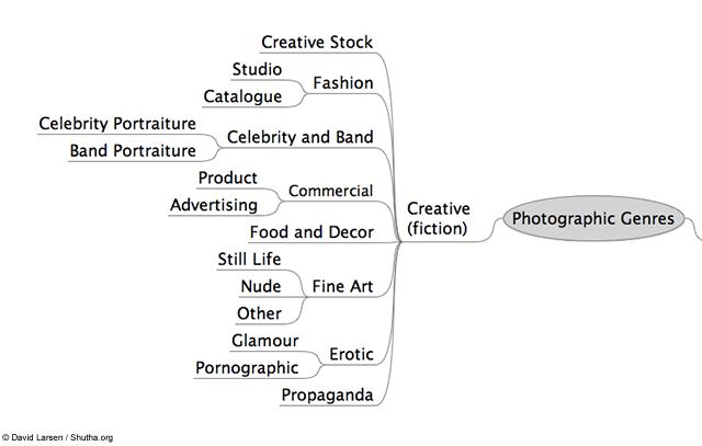 نام: genres of photography 2 (1).png نمایش: 336 اندازه: 61.9 کیلو بایت